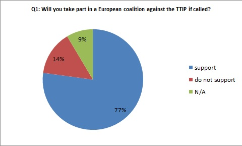 77% support the idea to take part in a European coalition against the TTIP if called!